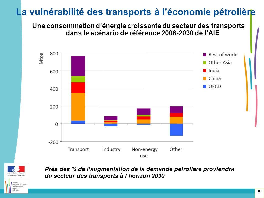 Une consommation dénergie croissante du secteur des transports dans le scénario de référence 2008-2030 de lAIE 5 Près des ¾ de laugmentation de la demande pétrolière proviendra du secteur des transports à lhorizon 2030 La vulnérabilité des transports à léconomie pétrolière