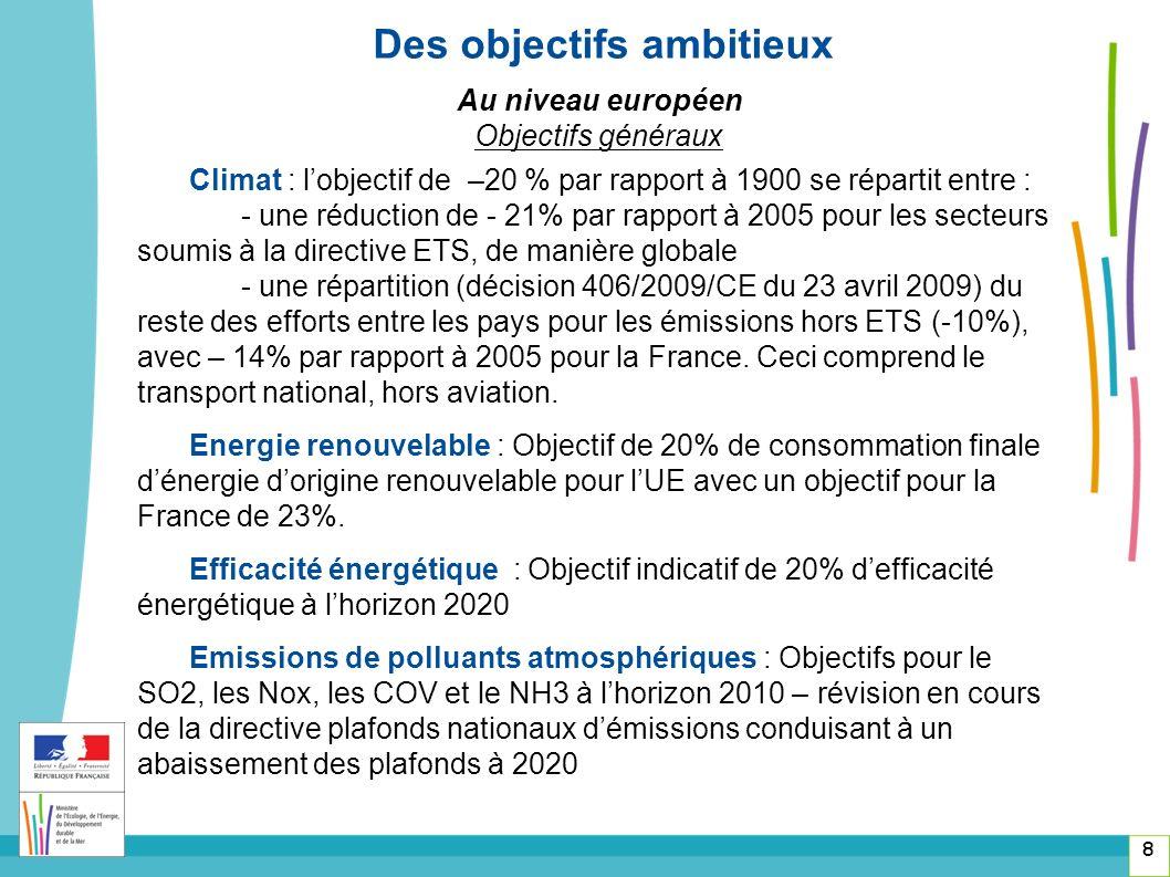8 Des objectifs ambitieux Au niveau européen Objectifs généraux Climat : lobjectif de –20 % par rapport à 1900 se répartit entre : - une réduction de - 21% par rapport à 2005 pour les secteurs soumis à la directive ETS, de manière globale - une répartition (décision 406/2009/CE du 23 avril 2009) du reste des efforts entre les pays pour les émissions hors ETS (-10%), avec – 14% par rapport à 2005 pour la France.