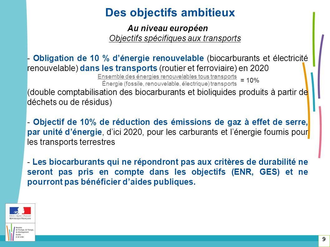 9 Des objectifs ambitieux Au niveau européen Objectifs spécifiques aux transports - Obligation de 10 % dénergie renouvelable (biocarburants et électricité renouvelable) dans les transports (routier et ferroviaire) en 2020 Ensemble des énergies renouvelables tous transports Énergie (fossile, renouvelable, électrique) transports (double comptabilisation des biocarburants et bioliquides produits à partir de déchets ou de résidus) - Objectif de 10% de réduction des émissions de gaz à effet de serre, par unité dénergie, dici 2020, pour les carburants et lénergie fournis pour les transports terrestres - Les biocarburants qui ne répondront pas aux critères de durabilité ne seront pas pris en compte dans les objectifs (ENR, GES) et ne pourront pas bénéficier daides publiques.