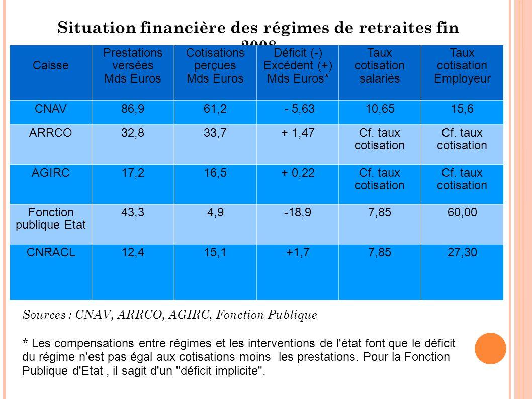 Situation financière des régimes de retraites fin 2008 Caisse Prestations versées Mds Euros Cotisations perçues Mds Euros Déficit (-) Excédent (+) Mds