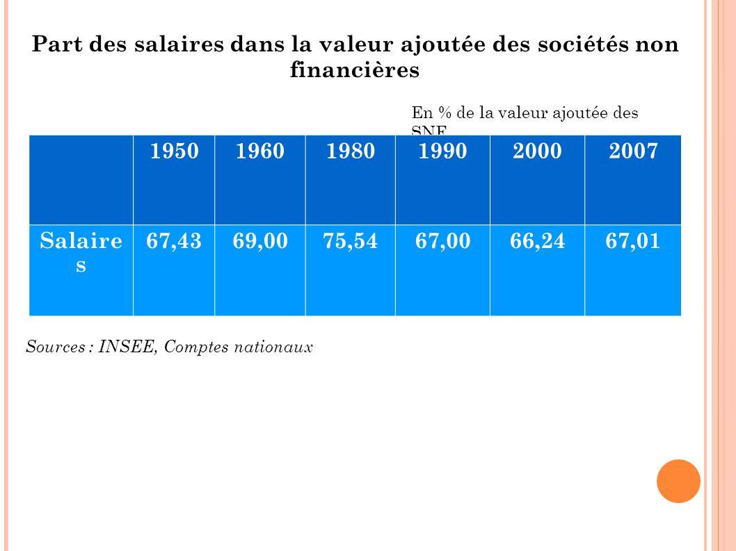 Part des salaires dans la valeur ajoutée des sociétés non financières Sources : INSEE, Comptes nationaux En % de la valeur ajoutée des SNF 19501960198