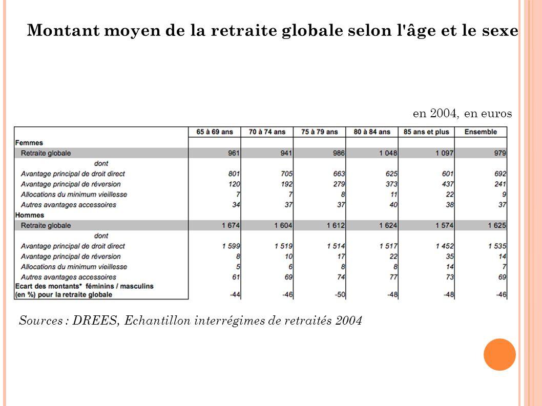 Sources : DREES, Echantillon interrégimes de retraités 2004 Montant moyen de la retraite globale selon l'âge et le sexe en 2004, en euros