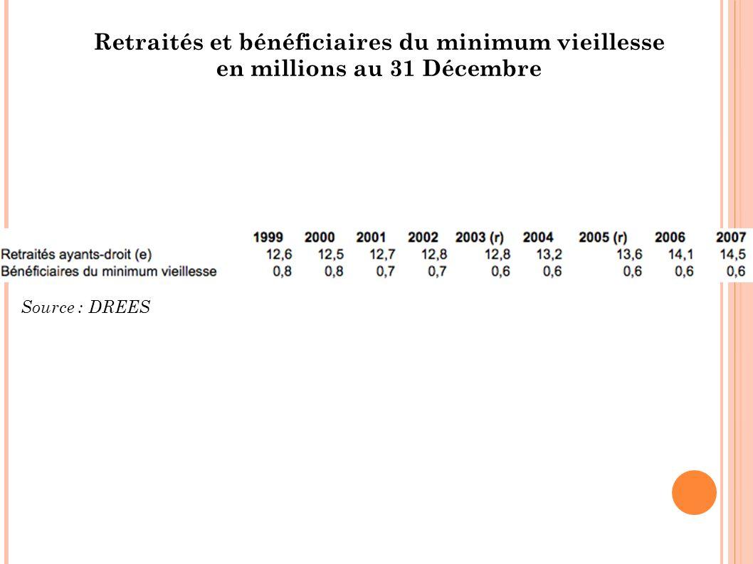 Retraités et bénéficiaires du minimum vieillesse en millions au 31 Décembre Source : DREES
