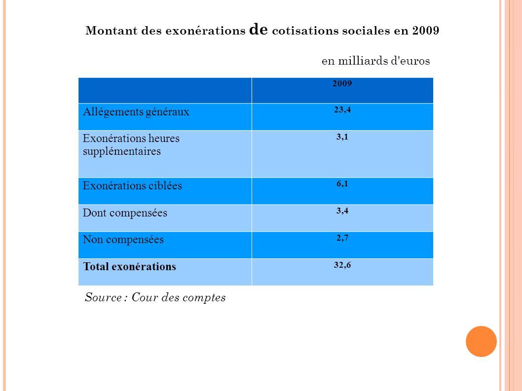 2009 Allégements généraux 23,4 Exonérations heures supplémentaires 3,1 Exonérations ciblées 6,1 Dont compensées 3,4 Non compensées 2,7 Total exonérati