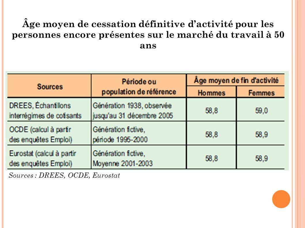 Âge moyen de cessation définitive dactivité pour les personnes encore présentes sur le marché du travail à 50 ans Sources : DREES, OCDE, Eurostat