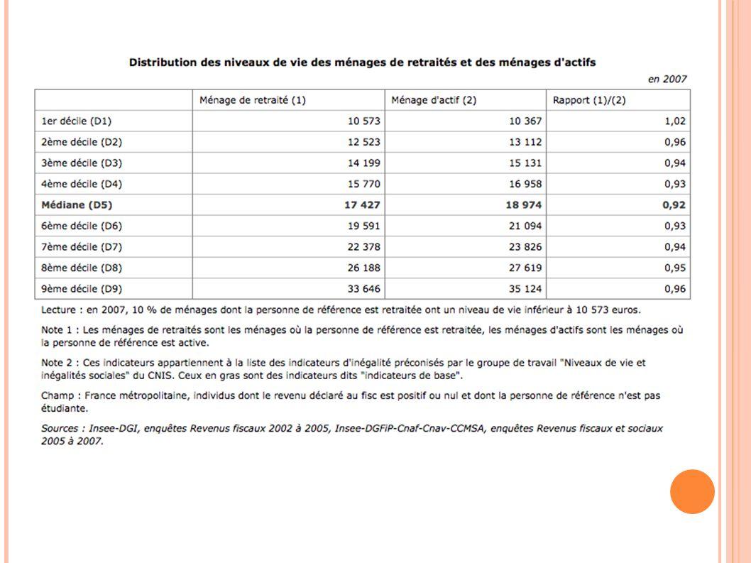 Distribution des niveaux de vie des ménages de retraités et des ménages d'actifs