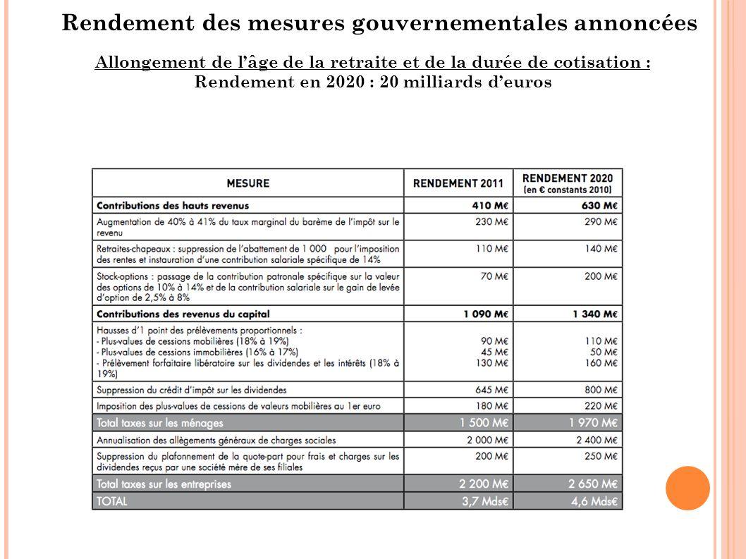Rendement des mesures gouvernementales annoncées Allongement de lâge de la retraite et de la durée de cotisation : Rendement en 2020 : 20 milliards de