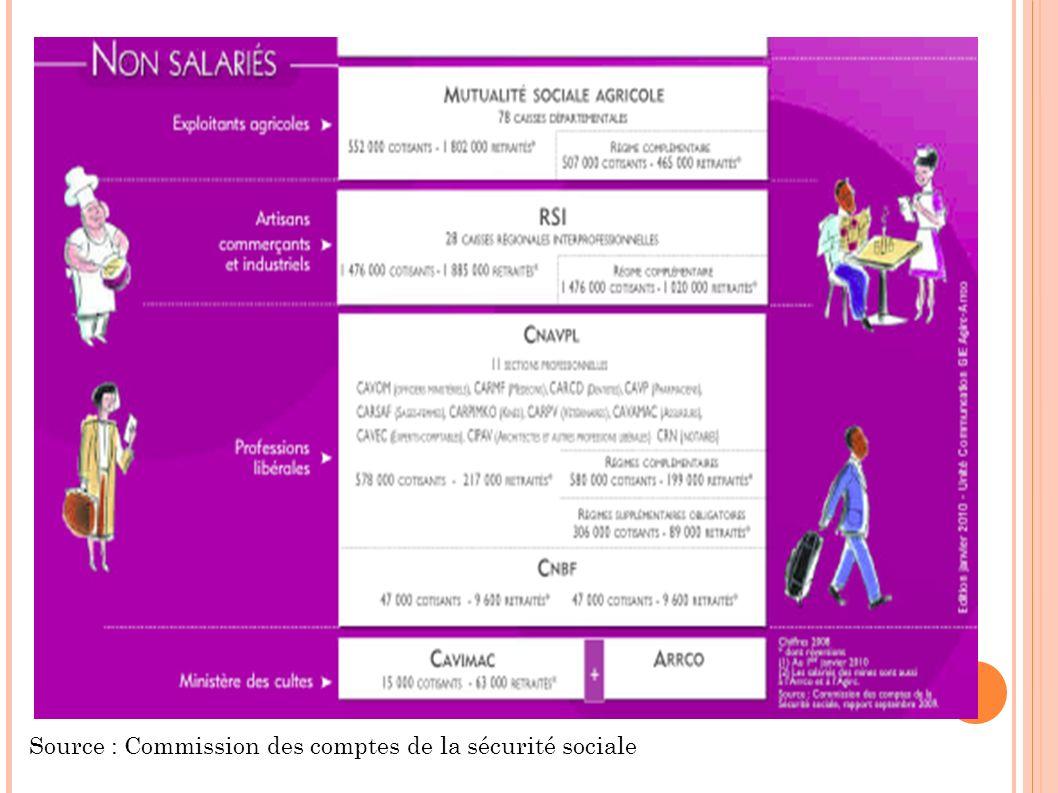 Projections 2010 du COR