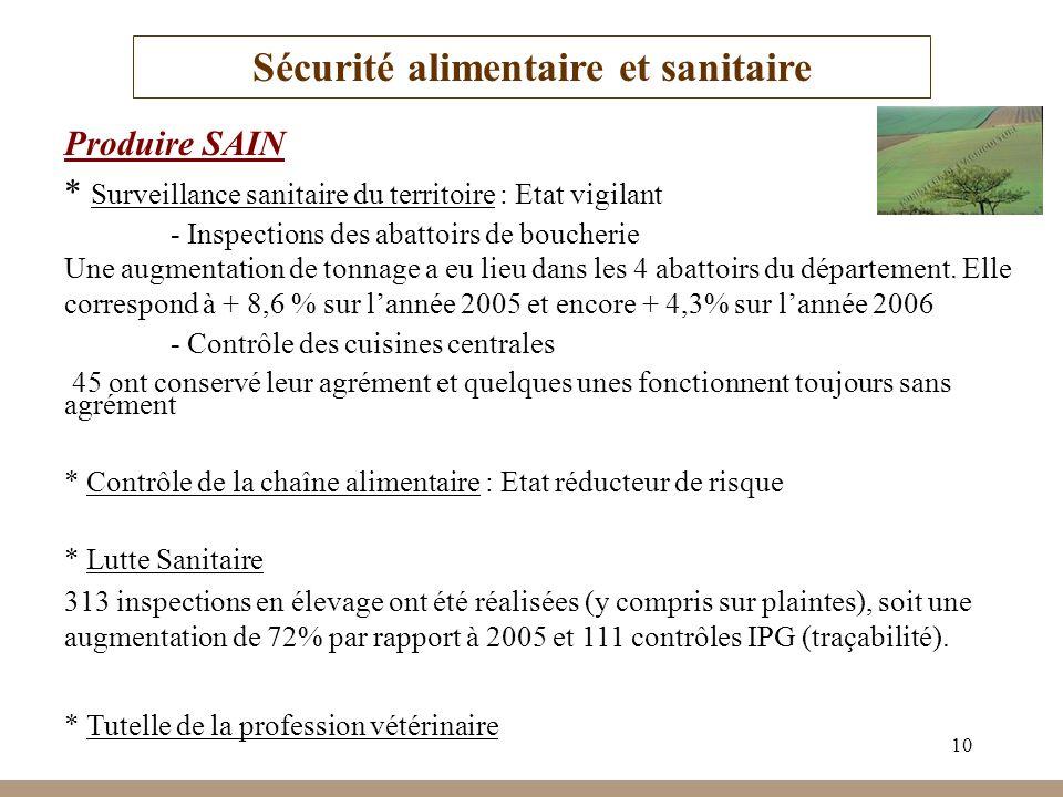 10 Sécurité alimentaire et sanitaire Produire SAIN * Surveillance sanitaire du territoire : Etat vigilant - Inspections des abattoirs de boucherie Une