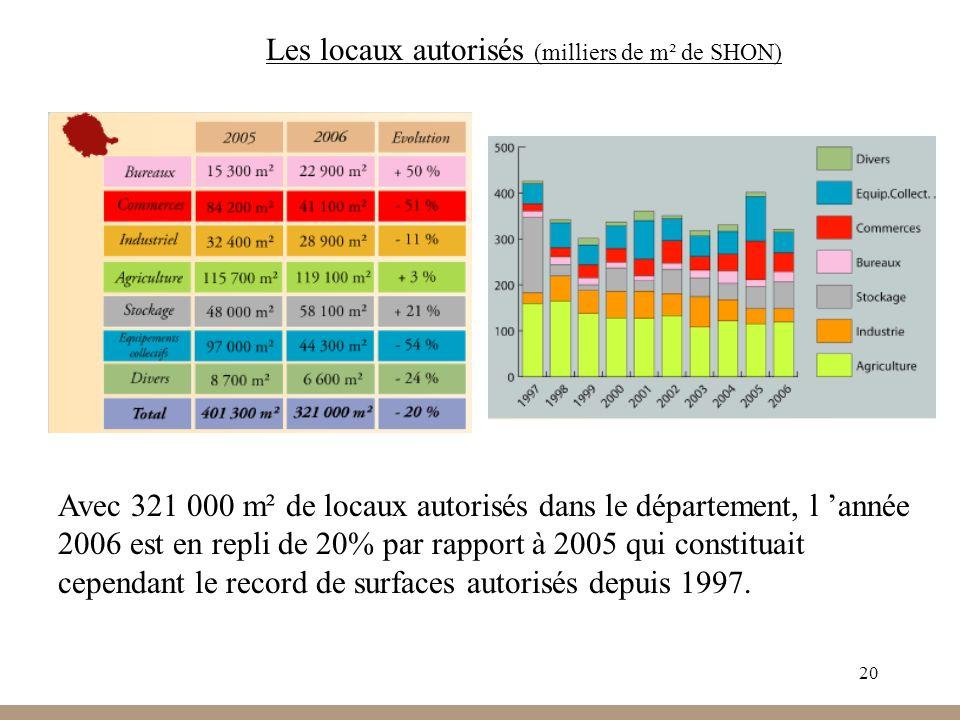 20 Les locaux autorisés (milliers de m² de SHON) Avec 321 000 m² de locaux autorisés dans le département, l année 2006 est en repli de 20% par rapport à 2005 qui constituait cependant le record de surfaces autorisés depuis 1997.