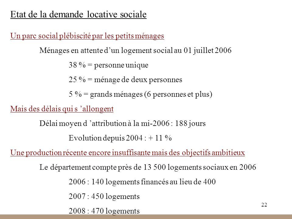 22 Etat de la demande locative sociale Un parc social plébiscité par les petits ménages Ménages en attente dun logement social au 01 juillet 2006 38 %
