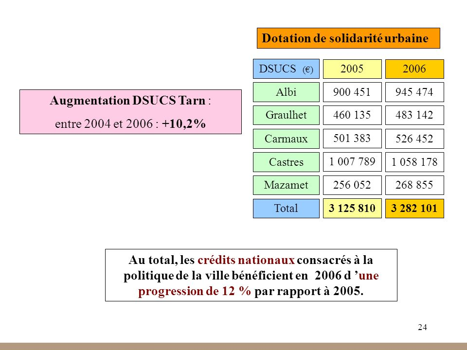 24 Dotation de solidarité urbaine DSUCS () Albi 20052006 945 474900 451 Graulhet483 142460 135 Carmaux526 452 501 383 Castres1 058 178 1 007 789 Mazamet268 855256 052 Augmentation DSUCS Tarn : entre 2004 et 2006 : +10,2% Au total, les crédits nationaux consacrés à la politique de la ville bénéficient en 2006 d une progression de 12 % par rapport à 2005.