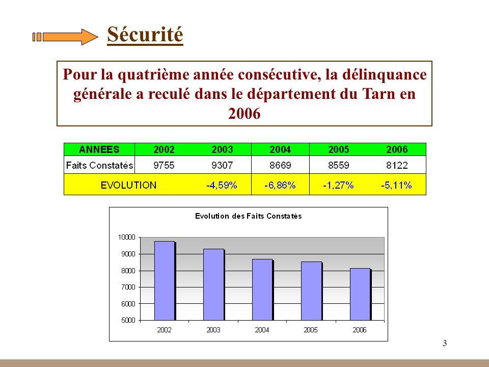 3 Sécurité Pour la quatrième année consécutive, la délinquance générale a reculé dans le département du Tarn en 2006