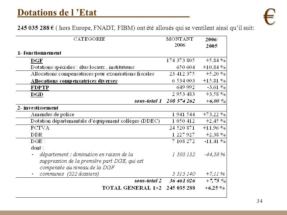 34 Dotations de l Etat 245 035 288 ( hors Europe, FNADT, FIBM) ont été alloués qui se ventilent ainsi quil suit: