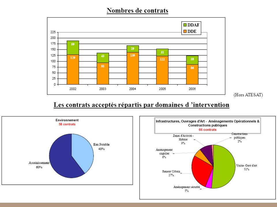 36 Les contrats acceptés répartis par domaines d intervention Nombres de contrats (Hors ATESAT)