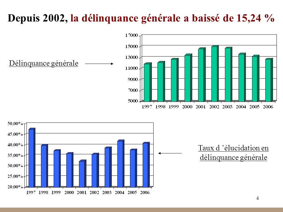 4 Depuis 2002, la délinquance générale a baissé de 15,24 % Délinquance générale Taux d élucidation en délinquance générale