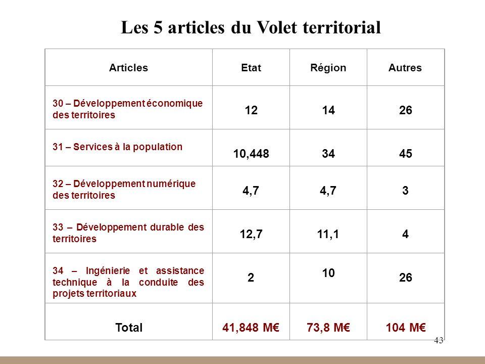 43 Les 5 articles du Volet territorial Articles Etat Région Autres 30 – Développement économique des territoires 12 14 26 31 – Services à la populatio