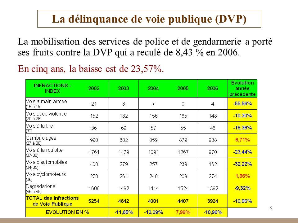 5 La délinquance de voie publique (DVP) La mobilisation des services de police et de gendarmerie a porté ses fruits contre la DVP qui a reculé de 8,43 % en 2006.