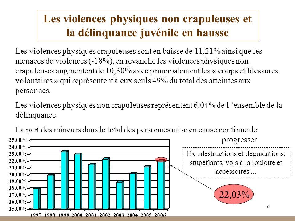 6 Les violences physiques non crapuleuses et la délinquance juvénile en hausse Les violences physiques crapuleuses sont en baisse de 11,21% ainsi que les menaces de violences (-18%), en revanche les violences physiques non crapuleuses augmentent de 10,30% avec principalement les « coups et blessures volontaires » qui représentent à eux seuls 49% du total des atteintes aux personnes.
