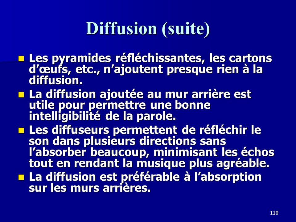 109 Les diffuseurs polycylindriques Les diffuserus polycylindriques reflètent le son sur environ 120 degrés, contre environ 20 degrés pour la plupart des murs.