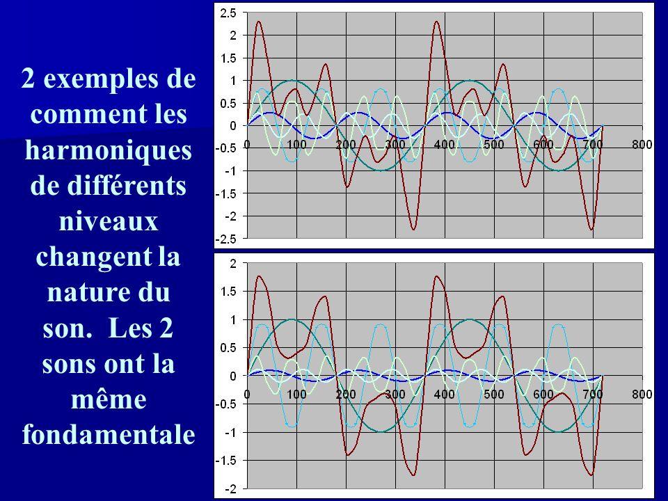 11 Les fréquences fondamentales et les harmoniques Chaque ton produit un ton de base – le ton fondamental Chaque ton produit un ton de base – le ton fondamental Chaque fondamental est accompagné de plusieurs harmoniques à un multiple intégral du fondamental.