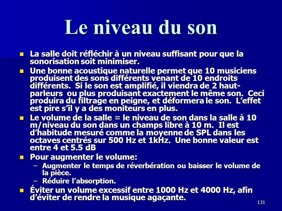 130 Les réflexions tardives Les sons tardifs arrivent après 500 msec et comprennent la plupart de la réverbération dans la pièce.