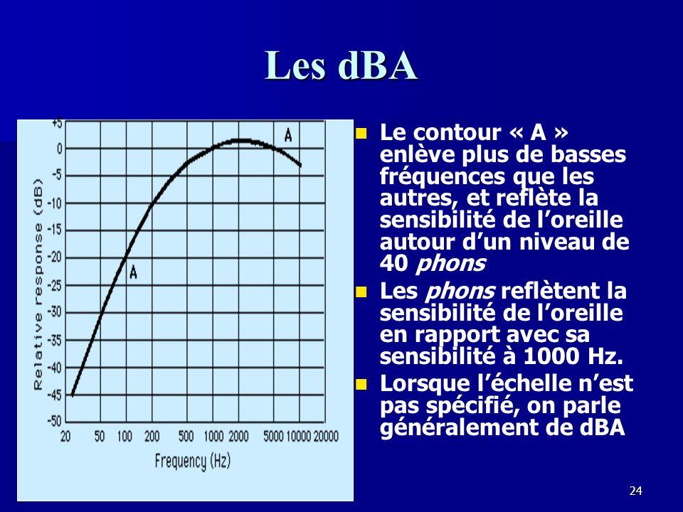 23 Les échelles A,B,C Les contours différents sont utilisés pour filtrer les mesures dintensité afin quelles soient semblables à la réponse de loreille à différentes intensités.