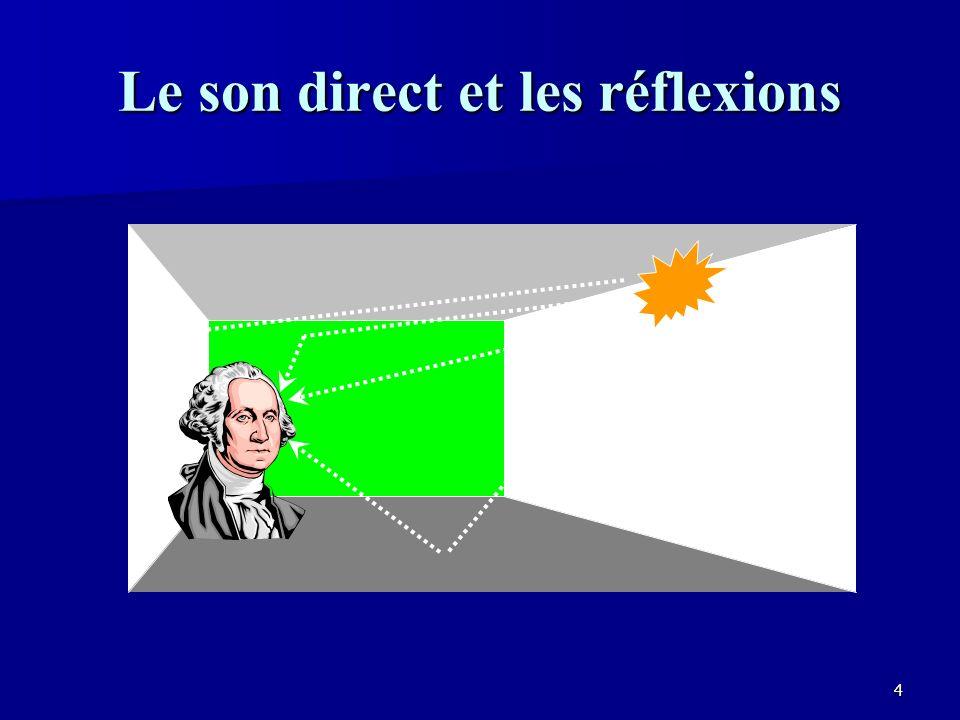 124 Le sens de lespace ASW (Auditory Source Width) ASW (Auditory Source Width) –Une mesure des réflexions latérales arrivant dans les premières 80 msec.