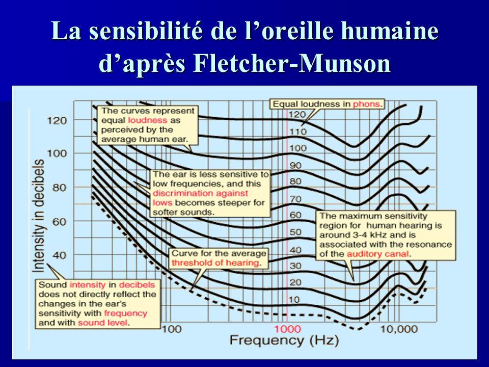 44 Leffet du bruit ambiant Le bruit ambiant tend à masquer le son en augmentant son seuil daudibilité.