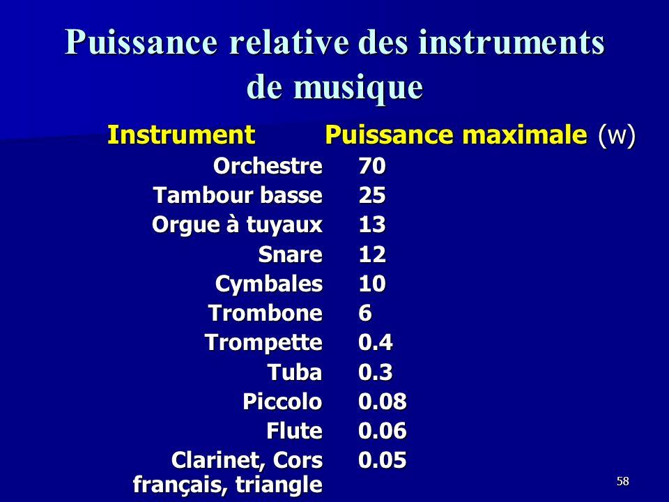 57 Comment reproduire la gamme dynamique Léquipement analogique ne peut pas reproduire la gamme dynamique entière dun orchestre symphonique, mais est suffisant pour la voix ou les instruments dans les églises.