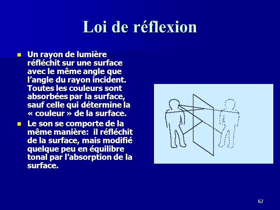 61 La réflection Une surface lisse produit une réflexion spéculaire (comme un miroir) Reflection Surface lisse