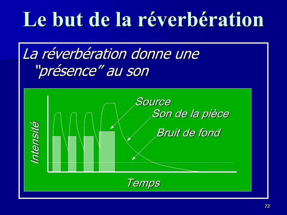 71 La définition du temps de réverbération Le son est réfléchi dans un auditorium par chaque surface, étant absorbé un peu à chaque surface, et graduellement diminuant par labsorption et la distance parcourue.