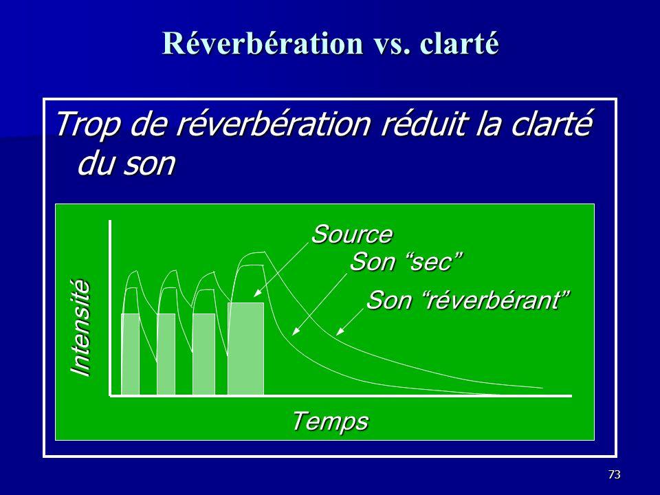72 Le but de la réverbération La réverbération donne une présence au son Temps IntensitéSource Son de la pièce Bruit de fond