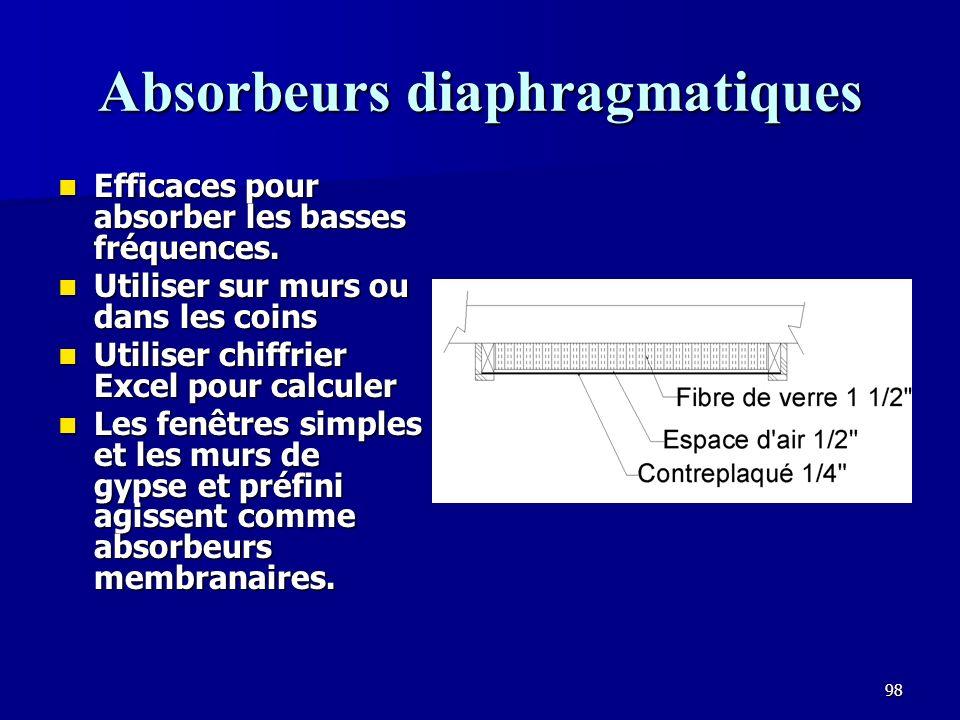 97 Absorbeurs membranaires Labsorption des basses fréquences est améliorée par une isolation en fibre de verre avec surface de papier vers la pièce.