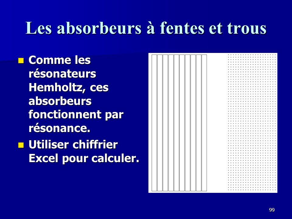 98 Absorbeurs diaphragmatiques Efficaces pour absorber les basses fréquences.
