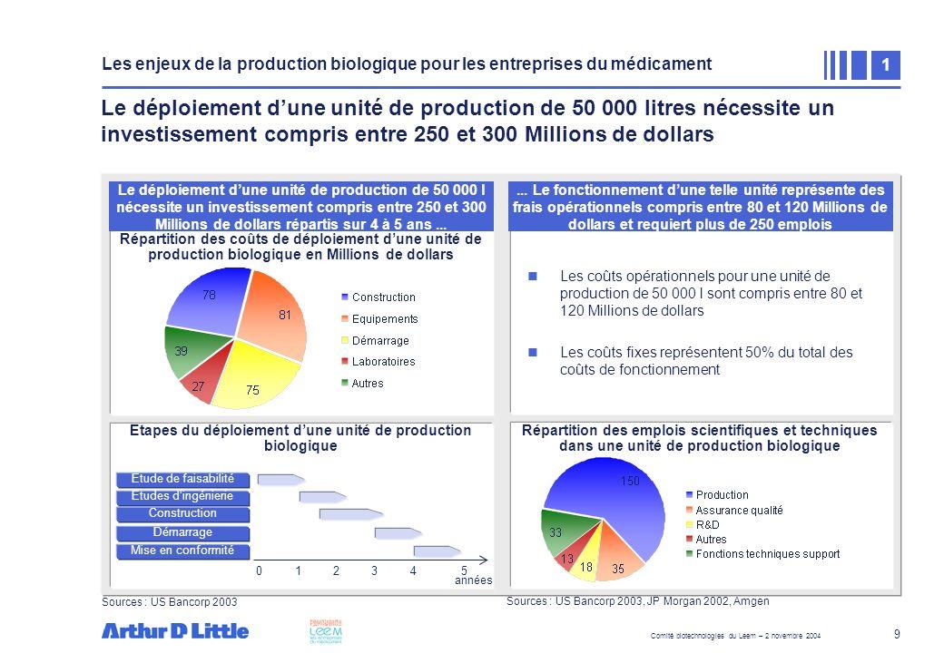 Comité biotechnologies du Leem – 2 novembre 2004 9 Le déploiement dune unité de production de 50 000 litres nécessite un investissement compris entre