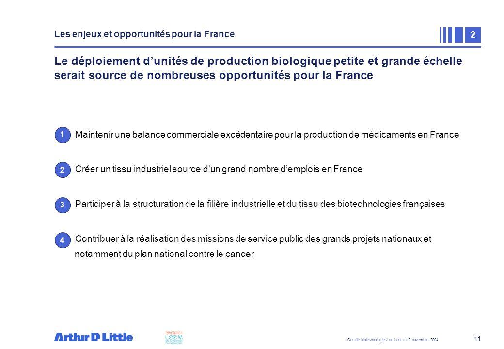 Comité biotechnologies du Leem – 2 novembre 2004 11 Le déploiement dunités de production biologique petite et grande échelle serait source de nombreus