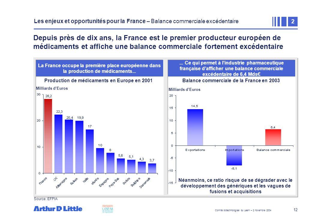 Comité biotechnologies du Leem – 2 novembre 2004 12 Zone de texte Depuis près de dix ans, la France est le premier producteur européen de médicaments