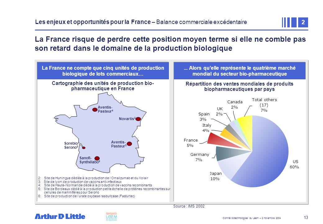 Comité biotechnologies du Leem – 2 novembre 2004 13 La France risque de perdre cette position moyen terme si elle ne comble pas son retard dans le dom