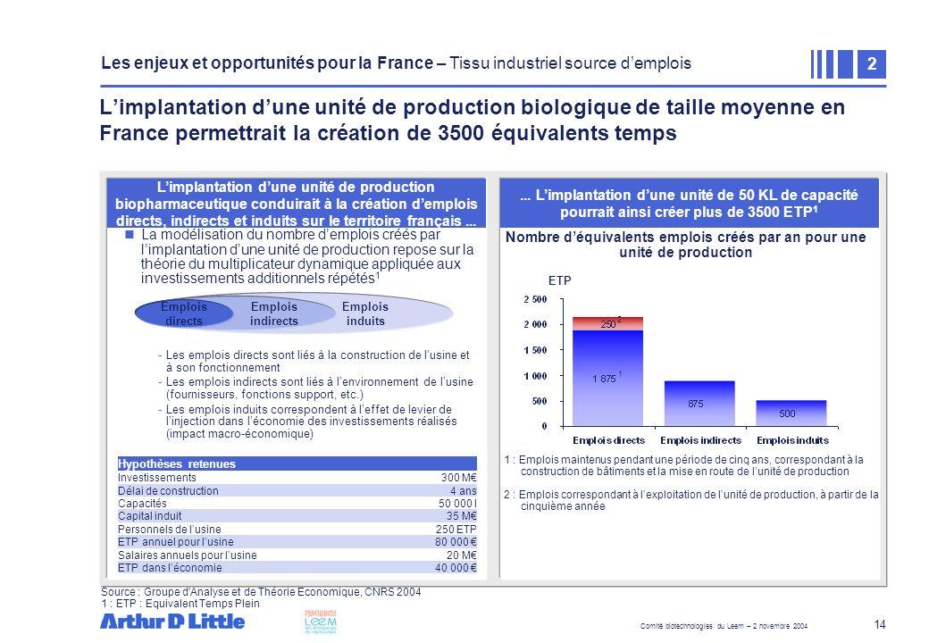 Comité biotechnologies du Leem – 2 novembre 2004 14 Zone de texte La modélisation du nombre demplois créés par limplantation dune unité de production