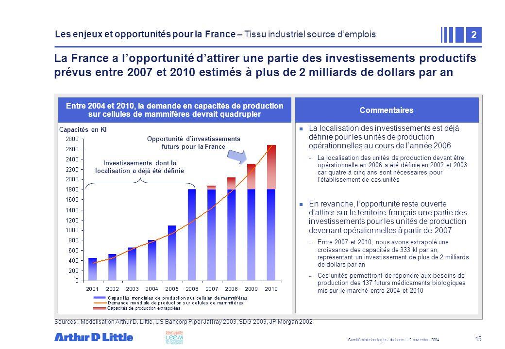 Comité biotechnologies du Leem – 2 novembre 2004 15 La France a lopportunité dattirer une partie des investissements productifs prévus entre 2007 et 2