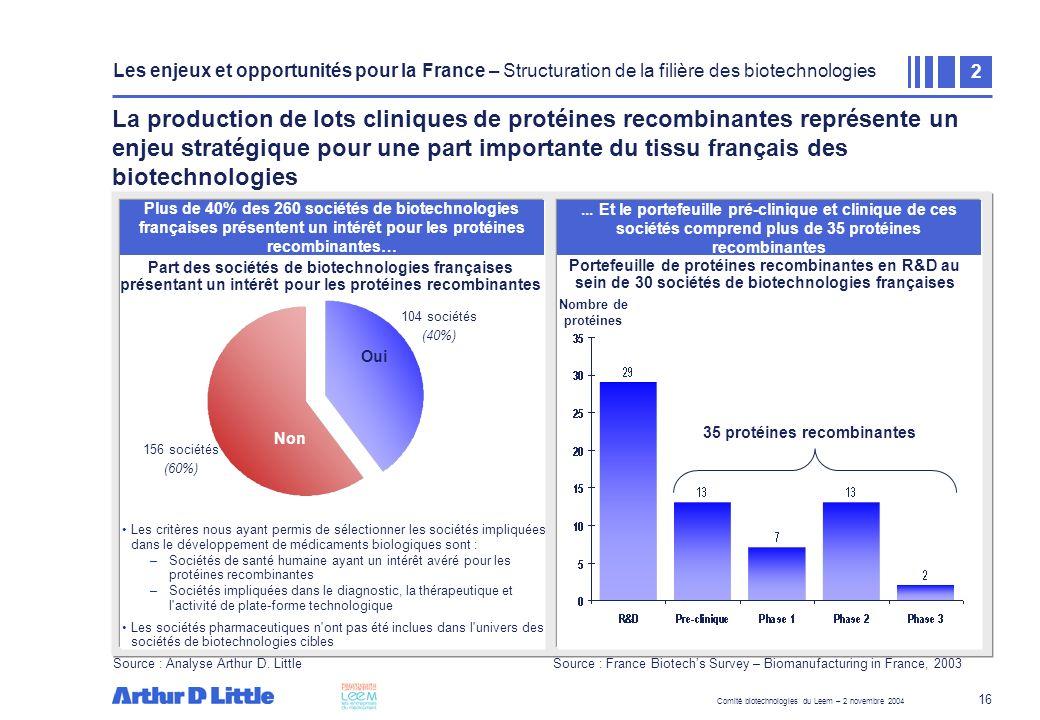 Comité biotechnologies du Leem – 2 novembre 2004 16 La production de lots cliniques de protéines recombinantes représente un enjeu stratégique pour un