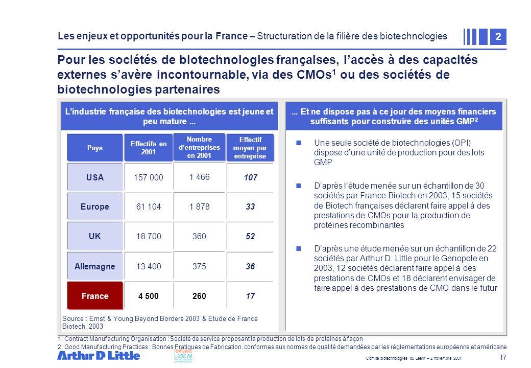 Comité biotechnologies du Leem – 2 novembre 2004 17 Une seule société de biotechnologies (OPI) dispose dune unité de production pour des lots GMP Dapr