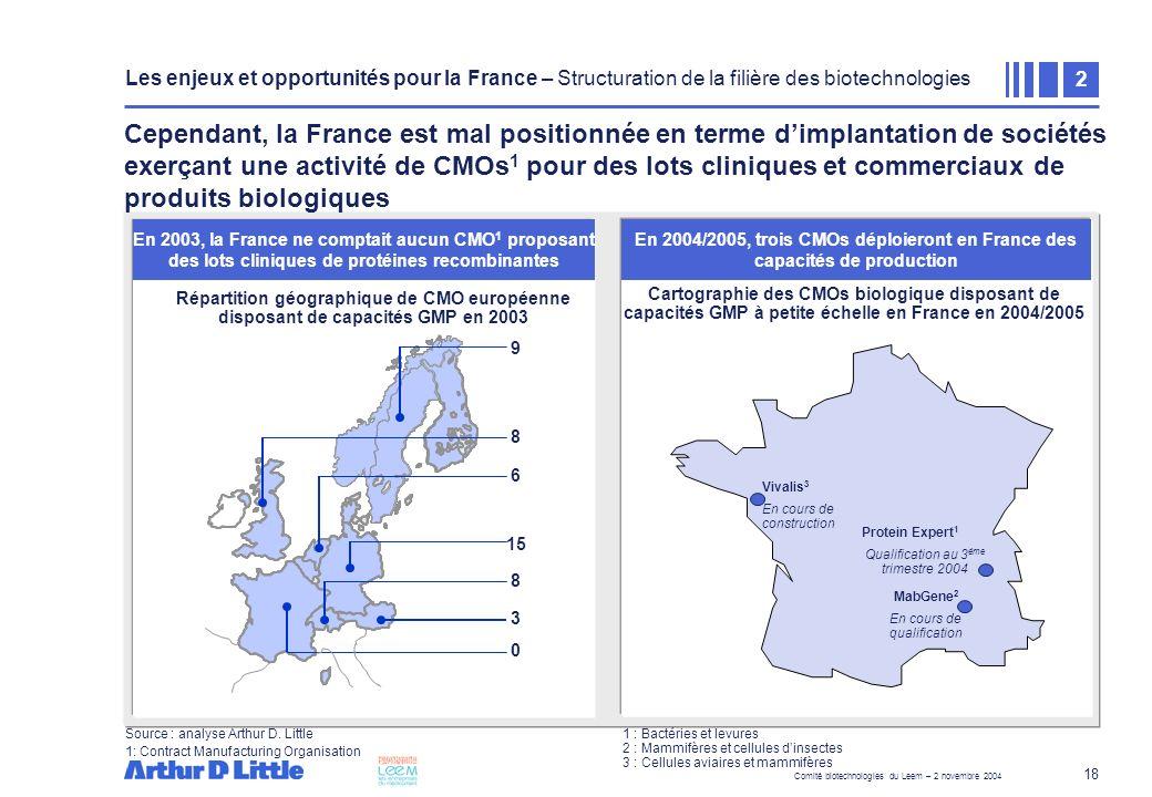 Comité biotechnologies du Leem – 2 novembre 2004 18 Cependant, la France est mal positionnée en terme dimplantation de sociétés exerçant une activité