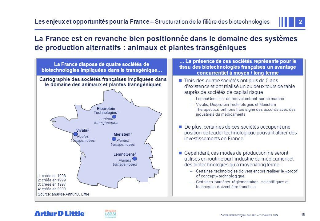 Comité biotechnologies du Leem – 2 novembre 2004 19 La France est en revanche bien positionnée dans le domaine des systèmes de production alternatifs
