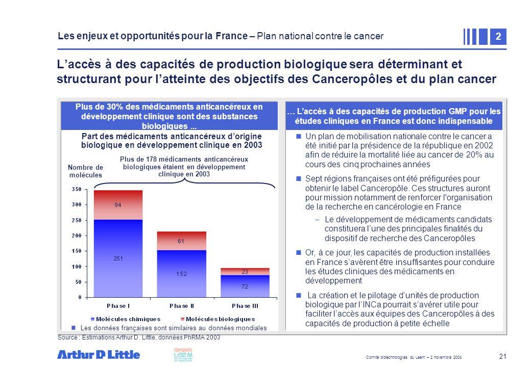 Comité biotechnologies du Leem – 2 novembre 2004 21 Zone de texte Les données françaises sont similaires au données mondiales Un plan de mobilisation