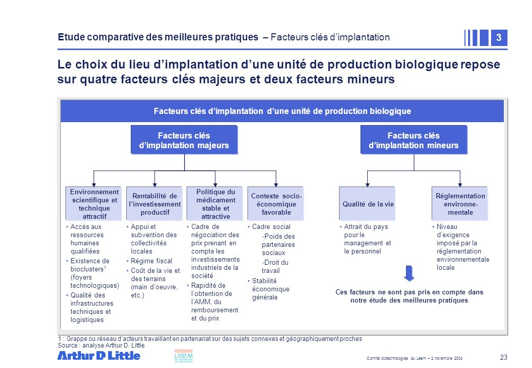 Comité biotechnologies du Leem – 2 novembre 2004 23 Le choix du lieu dimplantation dune unité de production biologique repose sur quatre facteurs clés