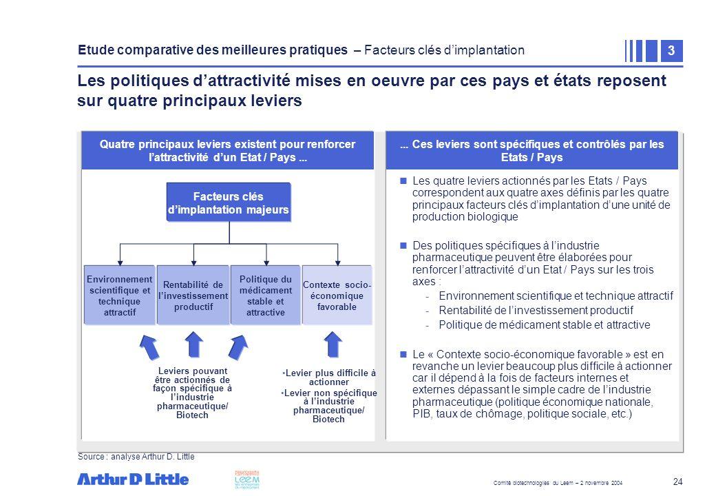 Comité biotechnologies du Leem – 2 novembre 2004 24 Quatre principaux leviers existent pour renforcer lattractivité dun Etat / Pays... Les quatre levi