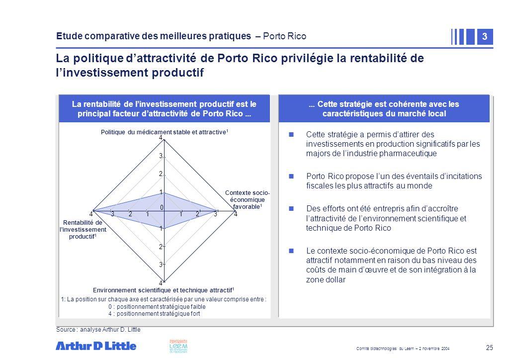 Comité biotechnologies du Leem – 2 novembre 2004 25 La rentabilité de linvestissement productif est le principal facteur dattractivité de Porto Rico..
