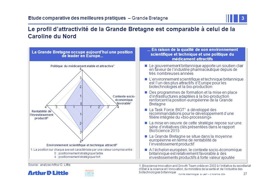 Comité biotechnologies du Leem – 2 novembre 2004 27 La Grande Bretagne occupe aujourdhui une position de leader en Europe... Le gouvernement britanniq